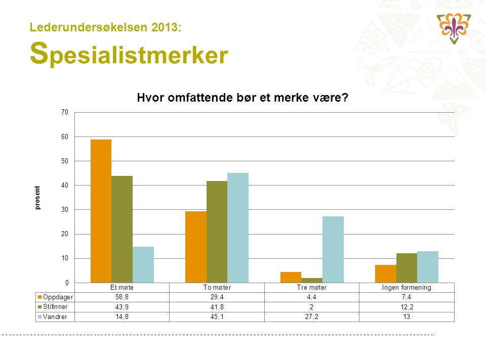 Lederundersøkelsen 2013: Spesialistmerker