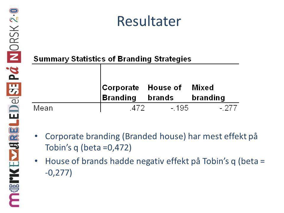 Resultater Corporate branding (Branded house) har mest effekt på Tobin's q (beta =0,472)