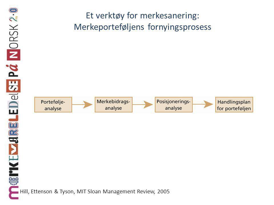 Et verktøy for merkesanering: Merkeporteføljens fornyingsprosess