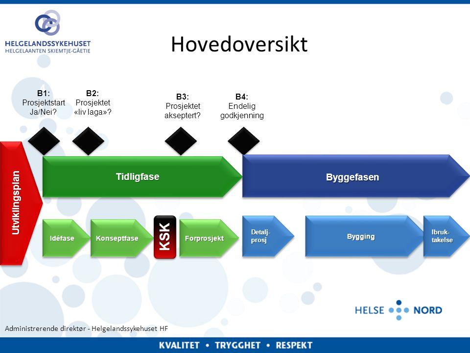 Hovedoversikt Byggefasen KSK B4 B1 B4 Utviklingsplan Tidligfase B1: