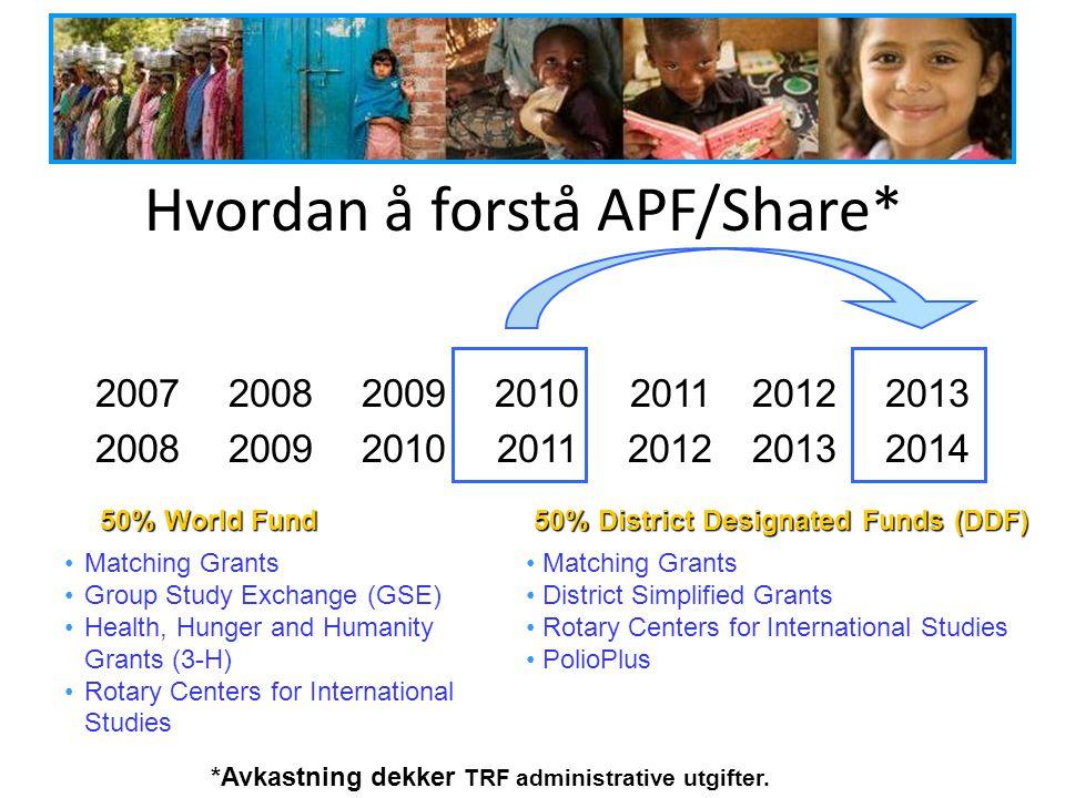 Hvordan å forstå APF/Share*