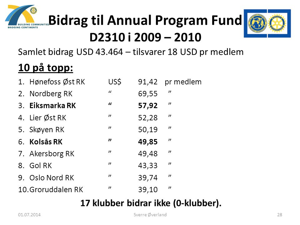 Bidrag til Annual Program Fund D2310 i 2009 – 2010