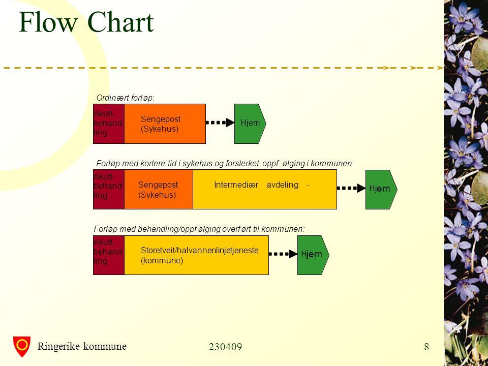 Flow Chart 230409 em jem Ordin æ rt forl ø p : Akutt - Sengepost