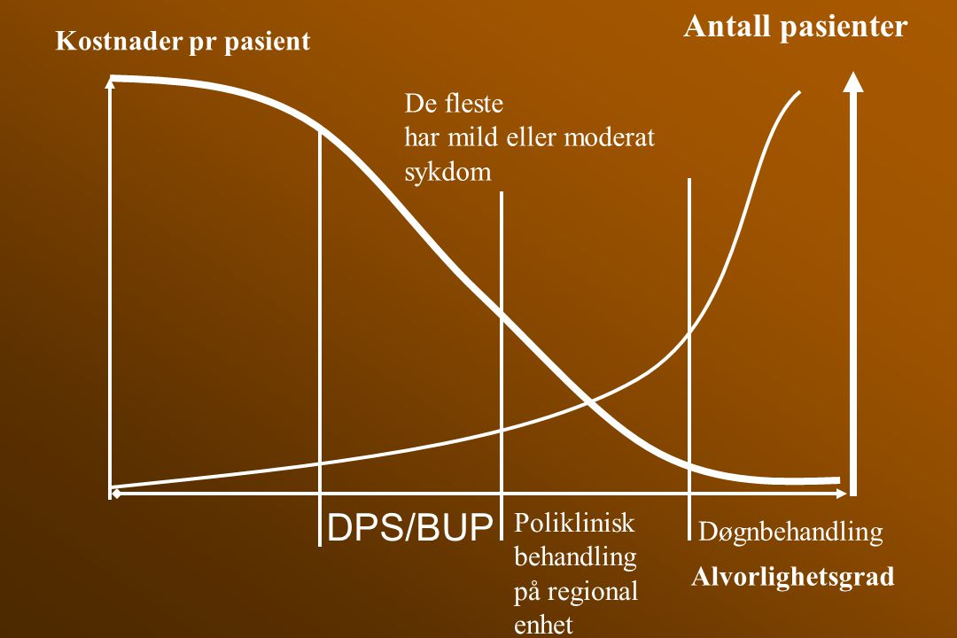 DPS/BUP Antall pasienter Kostnader pr pasient De fleste