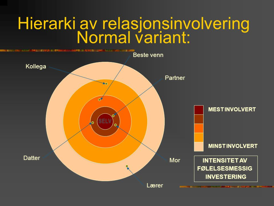 Hierarki av relasjonsinvolvering Normal variant: