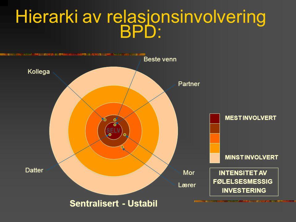Hierarki av relasjonsinvolvering BPD: