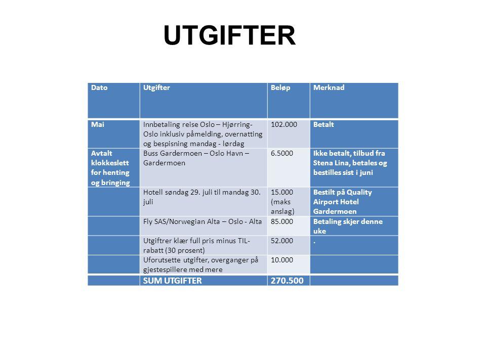 UTGIFTER SUM UTGIFTER 270.500 Dato Utgifter Beløp Merknad Mai
