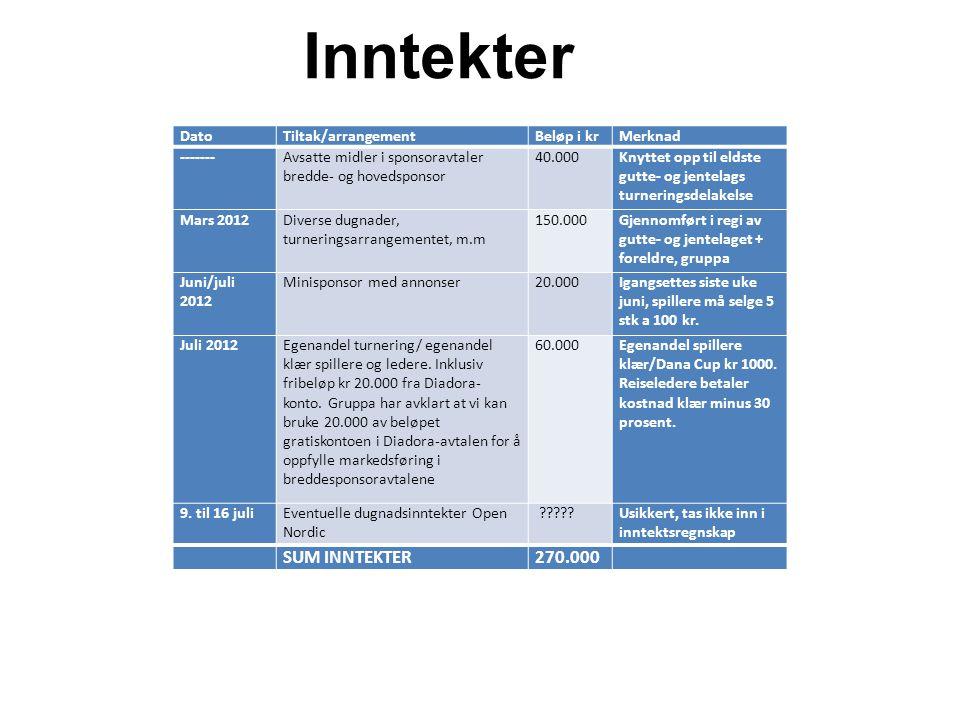 Inntekter SUM INNTEKTER 270.000 Dato Tiltak/arrangement Beløp i kr