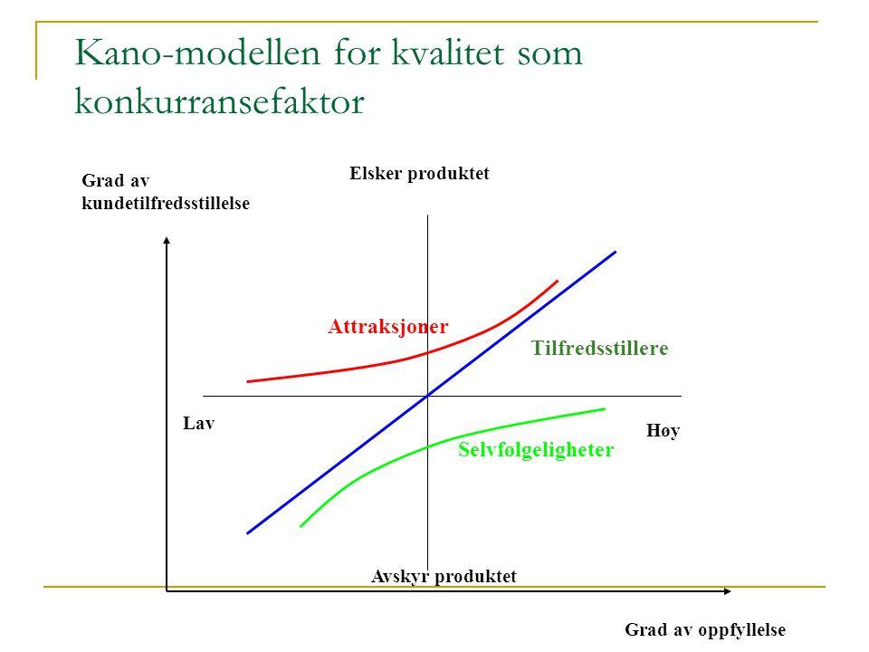 Kano-modellen for kvalitet som konkurransefaktor
