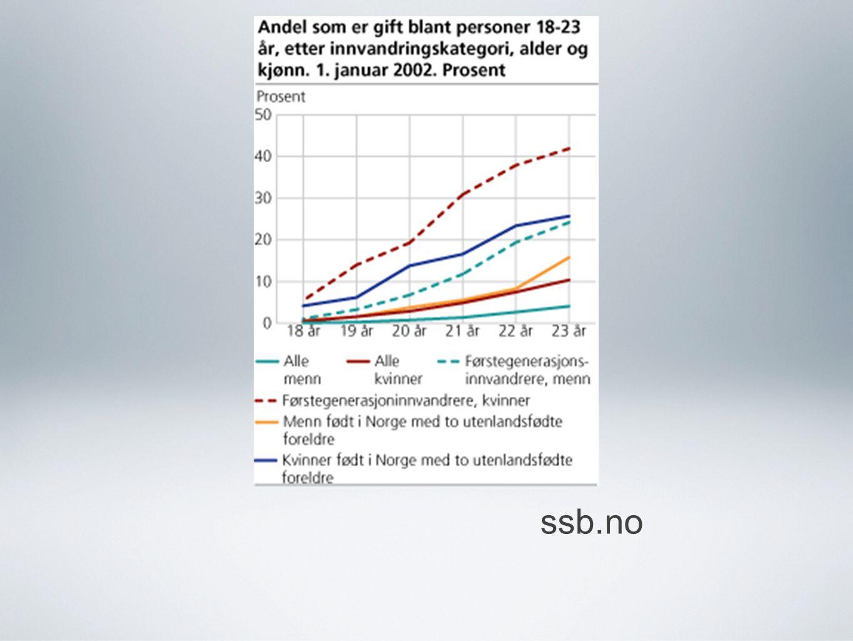 ssb.no