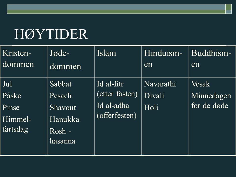 HØYTIDER Kristen-dommen Jøde- dommen Islam Hinduism-en Buddhism-en Jul