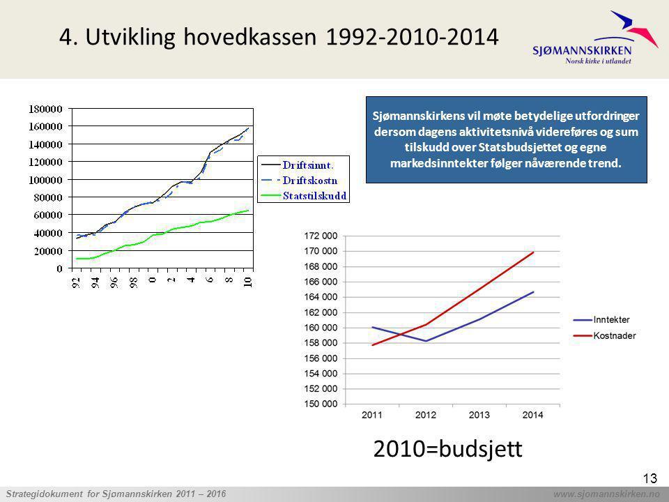 4. Utvikling hovedkassen 1992-2010-2014