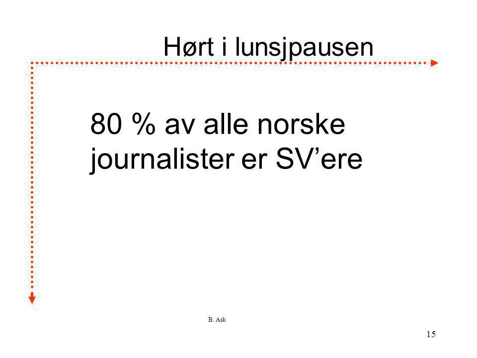 80 % av alle norske journalister er SV'ere