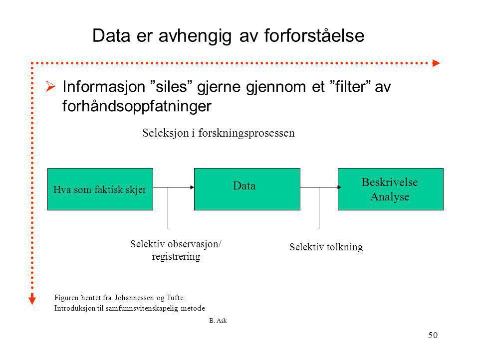 Data er avhengig av forforståelse