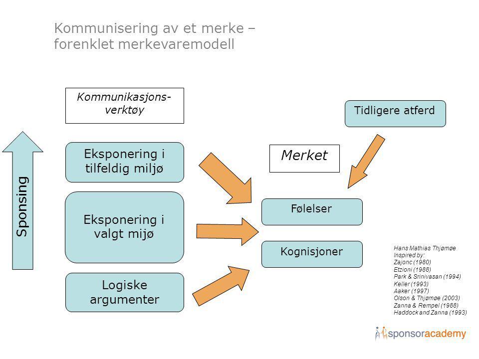 Kommunisering av et merke – forenklet merkevaremodell