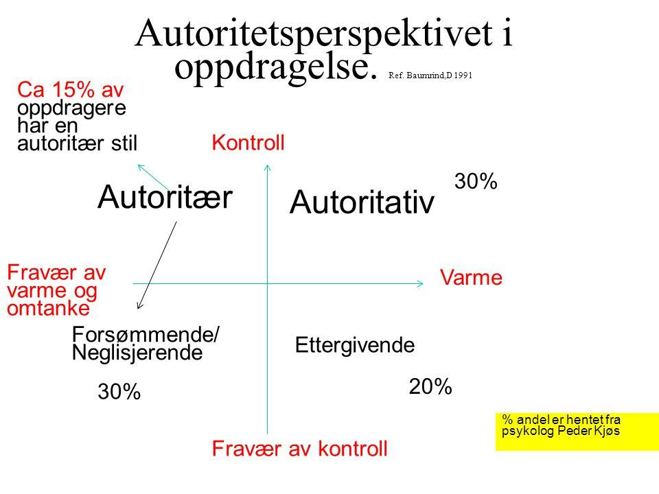 Autoritetsperspektivet i oppdragelse. Ref. Baumrind,D 1991