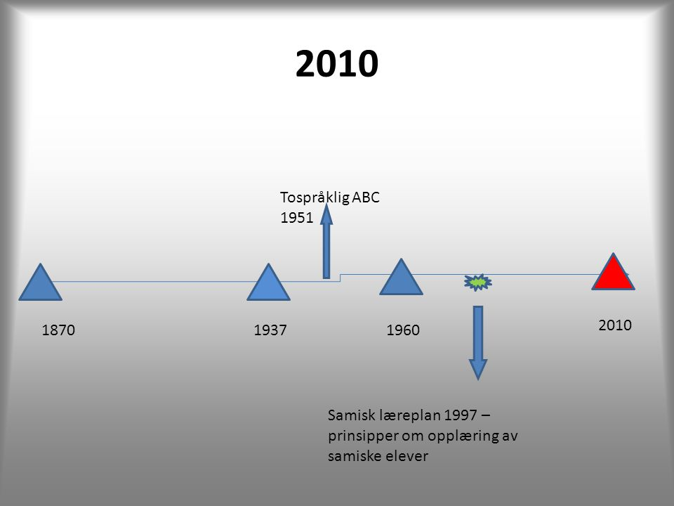 2010 Tospråklig ABC 1951. 2010. 1870. 1937. 1960.