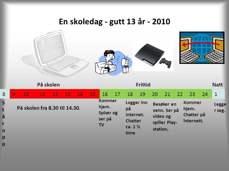 En skoledag - gutt 13 år - 2010 På skolen Frittid Natt 8 9 10 11 12 13