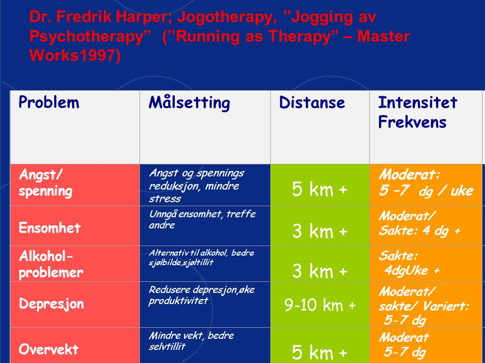 Dr. Fredrik Harper; Jogotherapy, Jogging av Psychotherapy ( Running as Therapy – Master Works1997)
