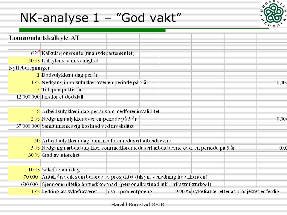 NK-analyse 1 – God vakt