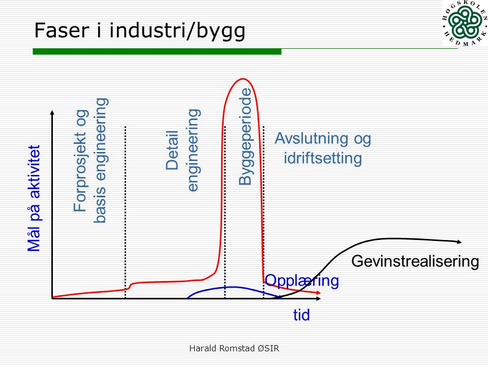 Faser i industri/bygg Byggeperiode Forprosjekt og basis engineering