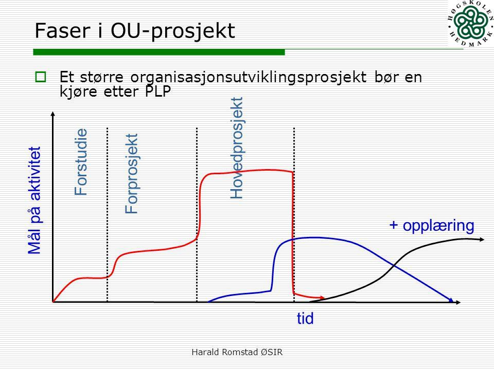 Faser i OU-prosjekt Hovedprosjekt Forstudie Forprosjekt