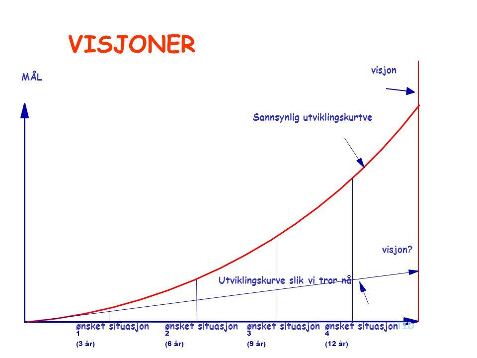 VISJONER visjon MÅL Sannsynlig utviklingskurtve visjon