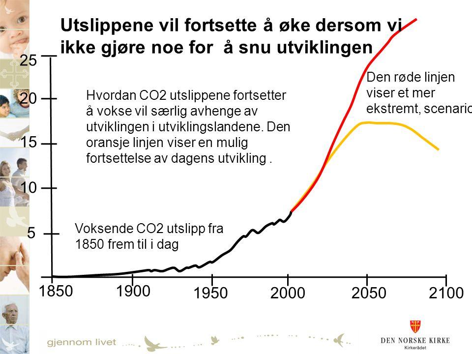Utslippene vil fortsette å øke dersom vi ikke gjøre noe for å snu utviklingen