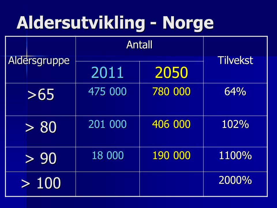 Aldersutvikling - Norge