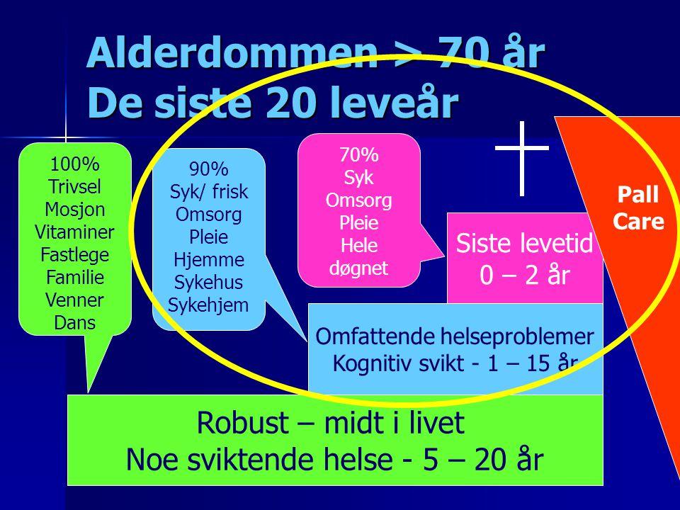 Alderdommen > 70 år De siste 20 leveår