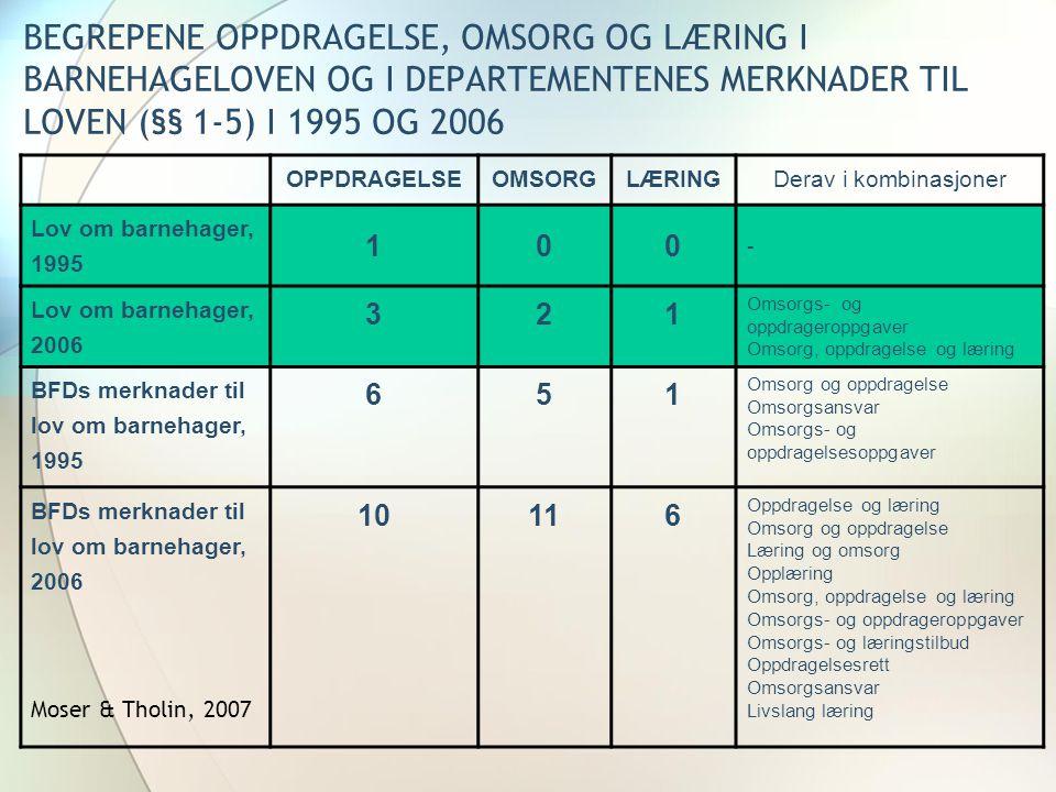 BEGREPENE OPPDRAGELSE, OMSORG OG LÆRING I BARNEHAGELOVEN OG I DEPARTEMENTENES MERKNADER TIL LOVEN (§§ 1-5) I 1995 OG 2006