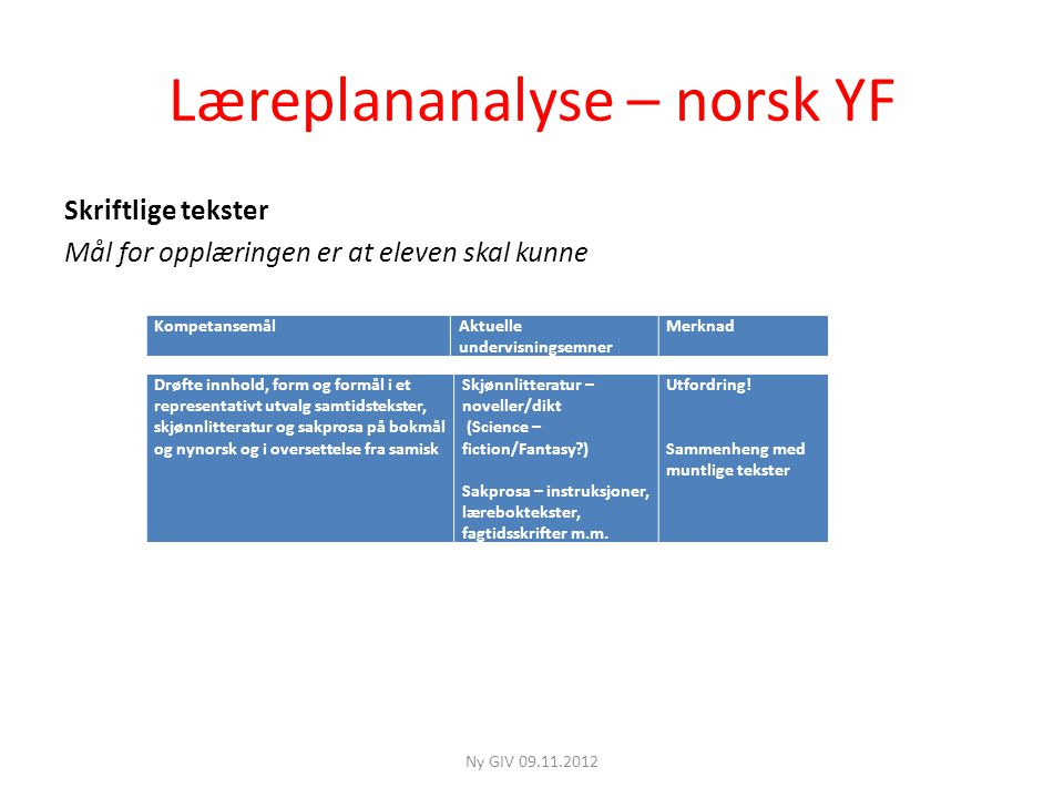 Læreplananalyse – norsk YF