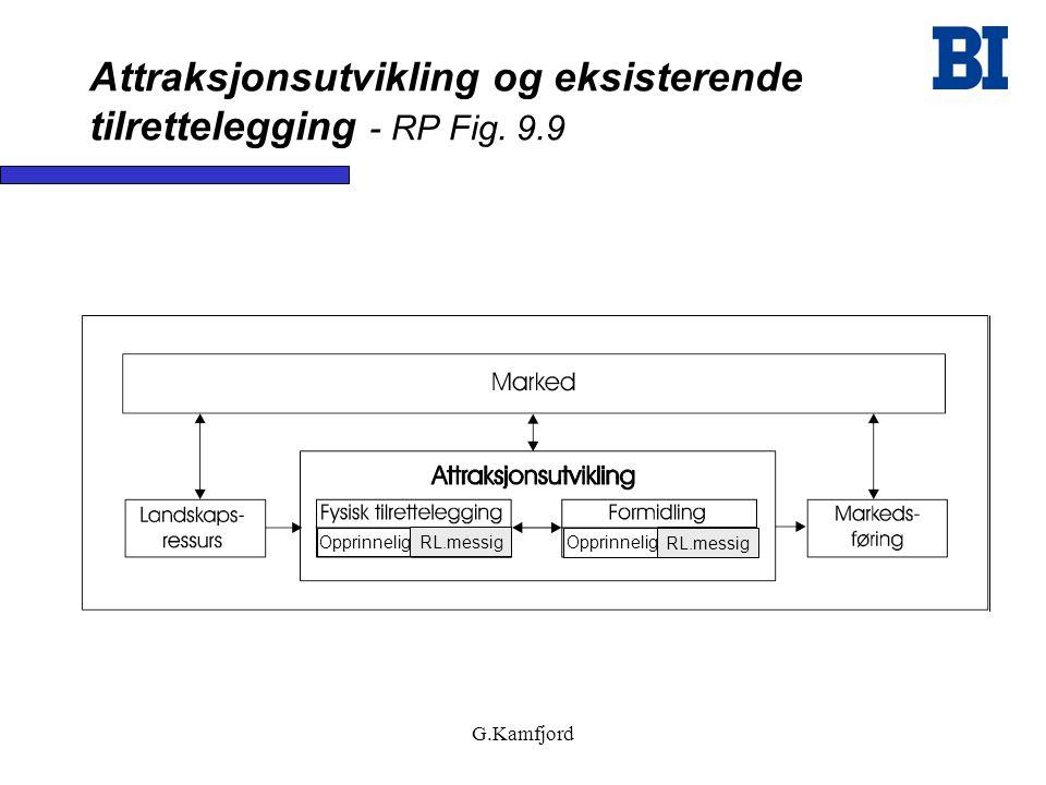 Attraksjonsutvikling og eksisterende tilrettelegging - RP Fig. 9.9