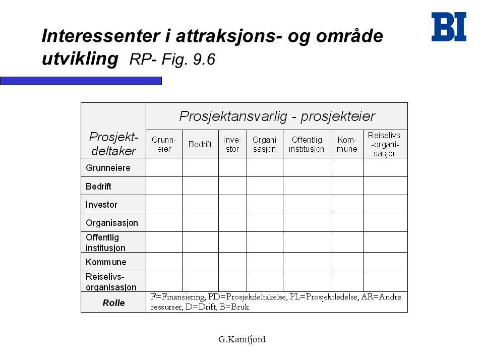 Interessenter i attraksjons- og område utvikling RP- Fig. 9.6