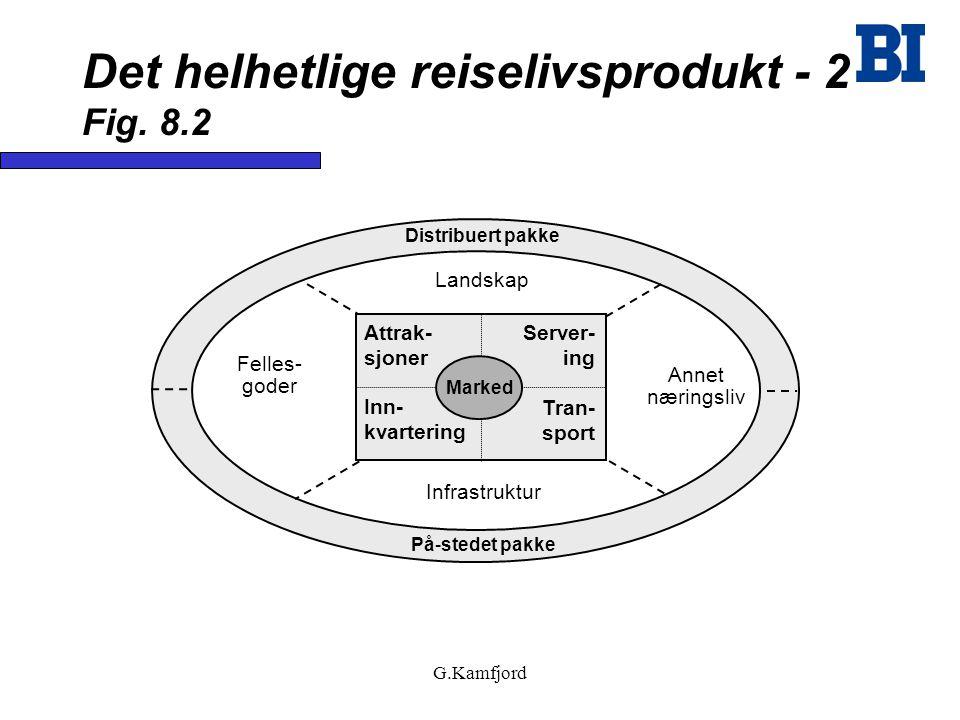Det helhetlige reiselivsprodukt - 2 Fig. 8.2