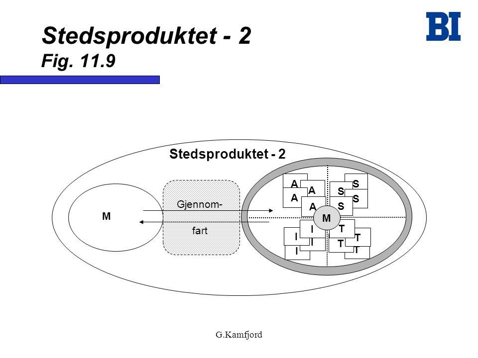 Stedsproduktet - 2 Fig. 11.9 Stedsproduktet - 2 A S Gjennom- fart M M