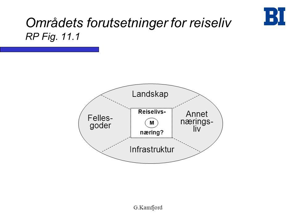 Områdets forutsetninger for reiseliv RP Fig. 11.1