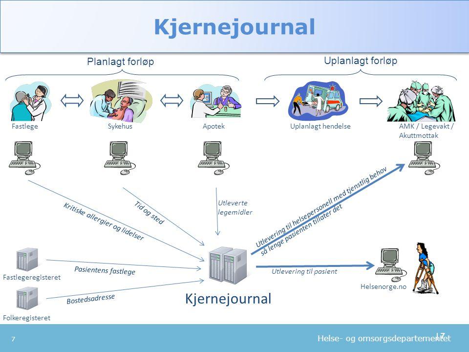 Kjernejournal Kjernejournal Planlagt forløp Uplanlagt forløp Fastlege