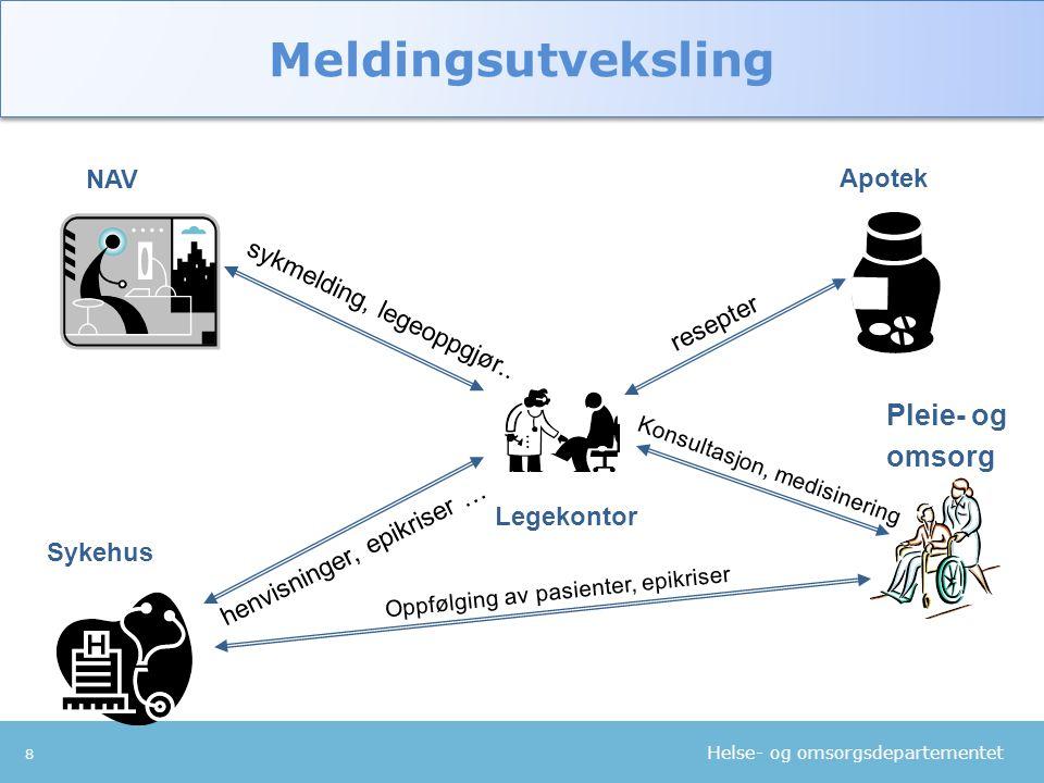 Meldingsutveksling Pleie- og omsorg NAV Apotek