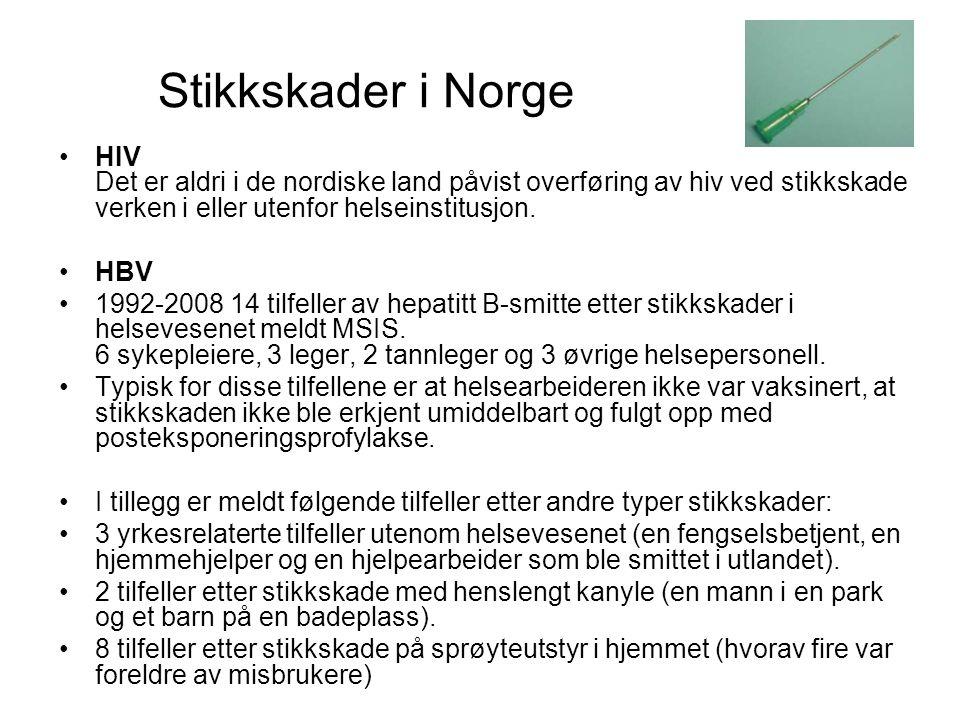 Stikkskader i Norge HIV Det er aldri i de nordiske land påvist overføring av hiv ved stikkskade verken i eller utenfor helseinstitusjon.