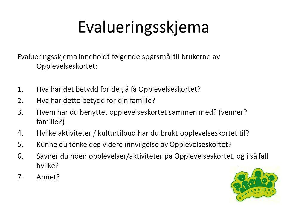 Evalueringsskjema Evalueringsskjema inneholdt følgende spørsmål til brukerne av Opplevelseskortet: