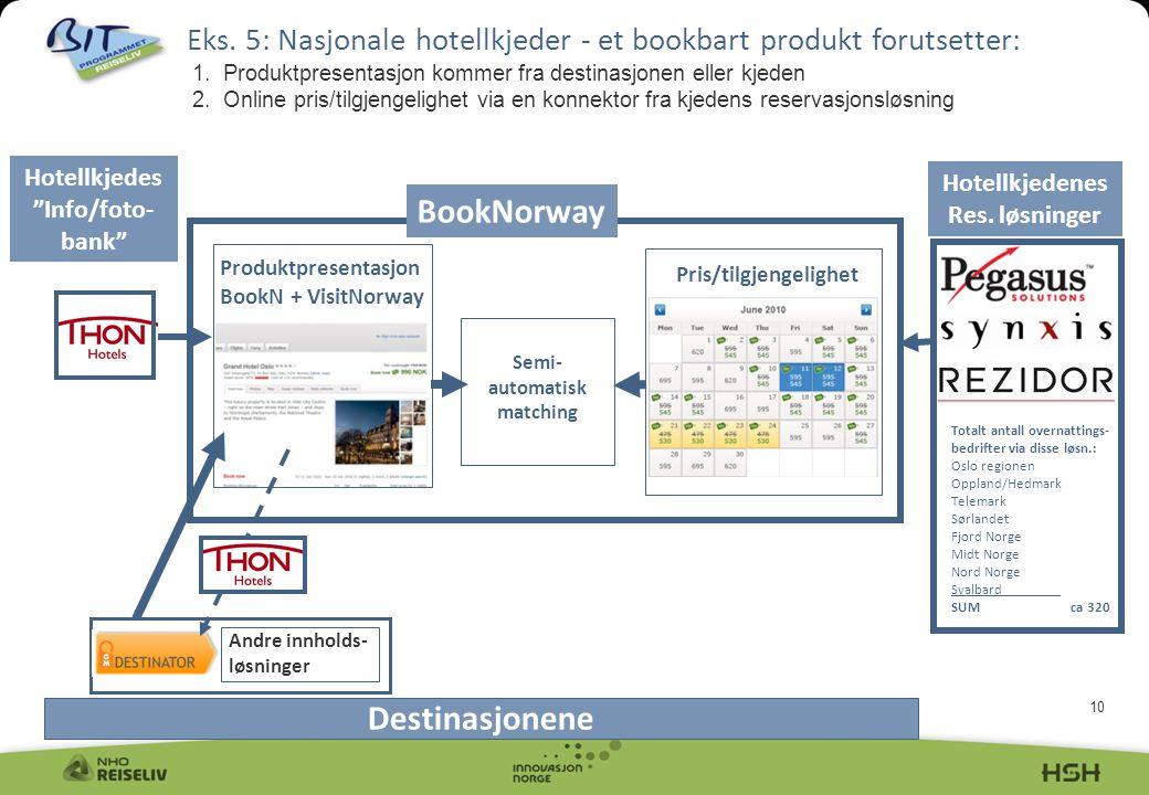 BookNorway Destinasjonene