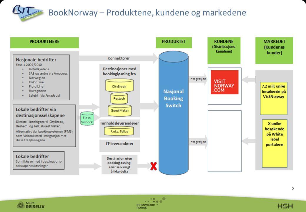 BookNorway – Produktene, kundene og markedene