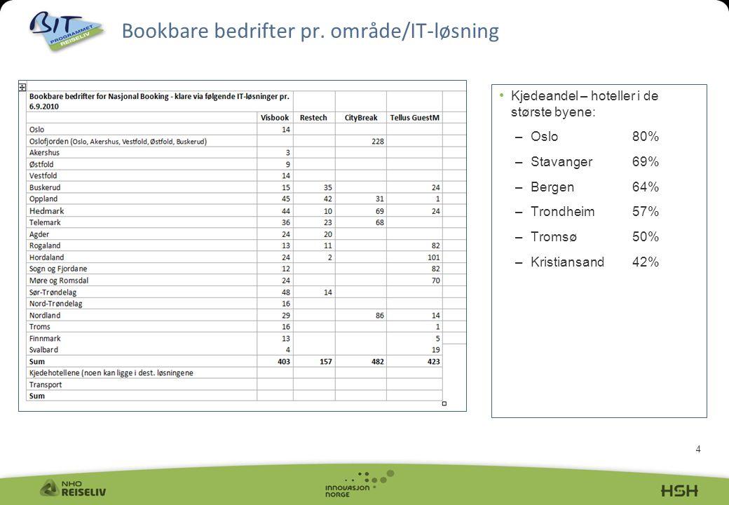 Bookbare bedrifter pr. område/IT-løsning