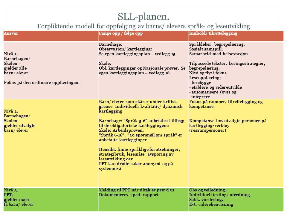 SLL-planen. Forpliktende modell for oppfølging av barns/ elevers språk- og leseutvikling