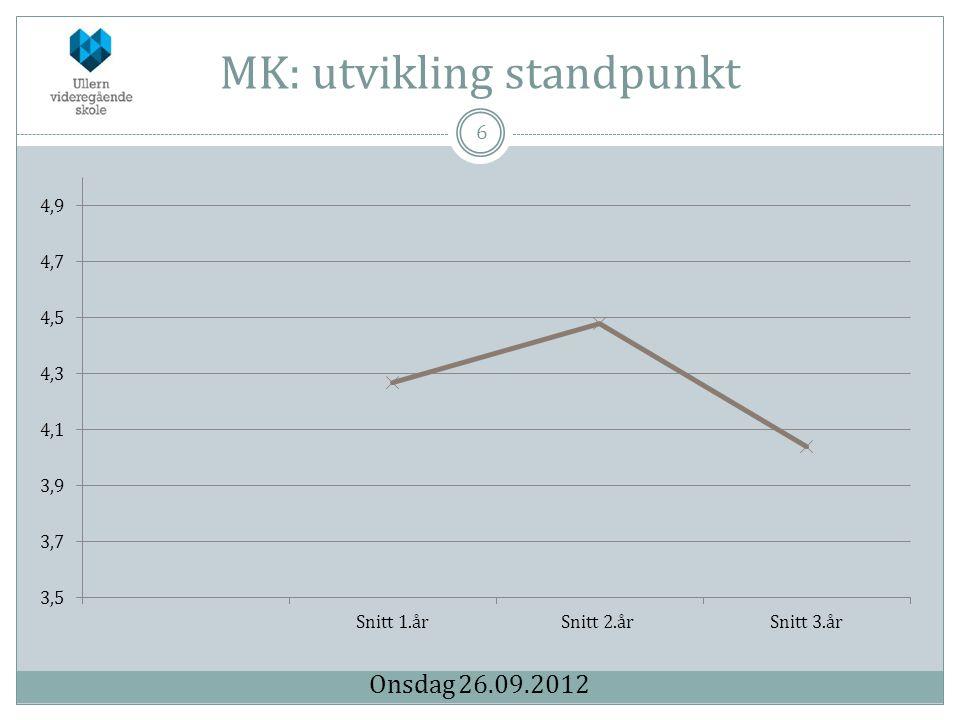 MK: utvikling standpunkt