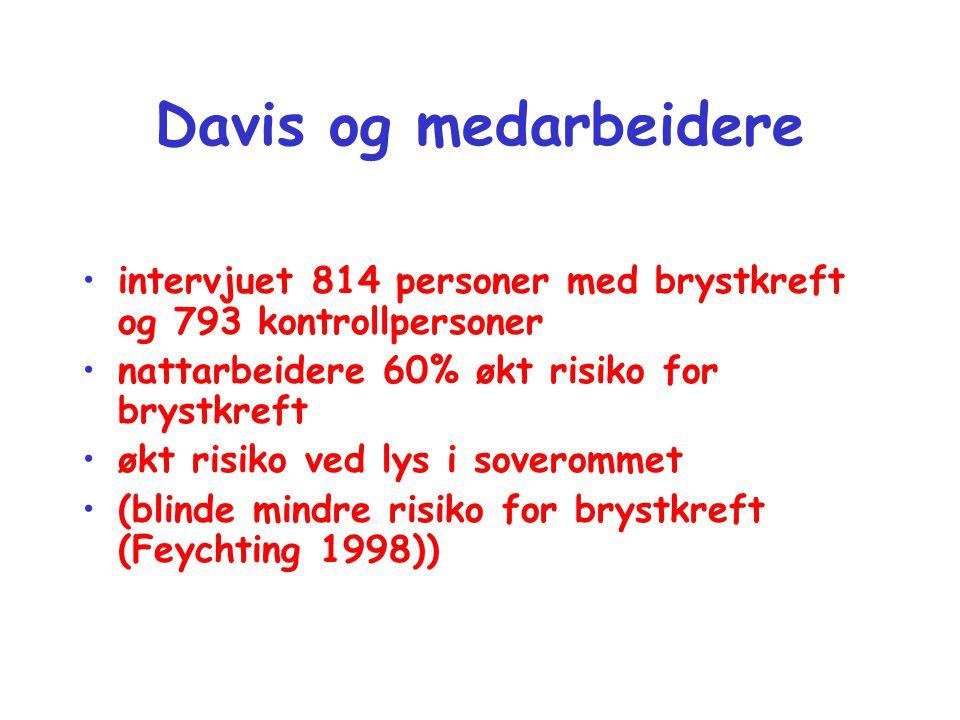 Davis og medarbeidere intervjuet 814 personer med brystkreft og 793 kontrollpersoner. nattarbeidere 60% økt risiko for brystkreft.