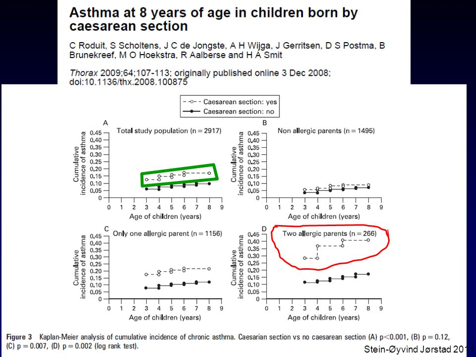 Keisersnitt gir høyere astmaforekomst hos barn (merket grønt), spes