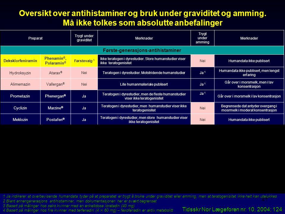 Første-generasjons-antihistaminer Andre-generasjons-antihistaminer