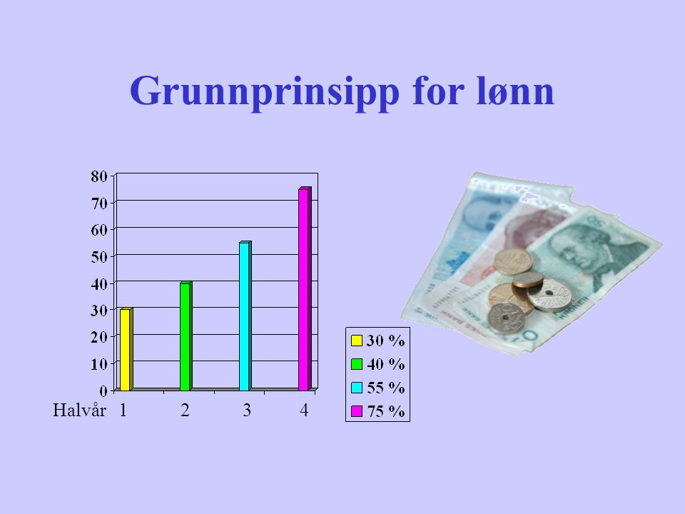 Grunnprinsipp for lønn